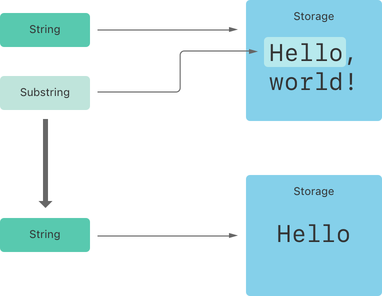 Swift substring