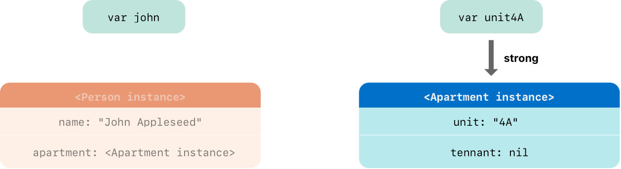 Automatic Reference Counting — The Swift Programming Language (Swift